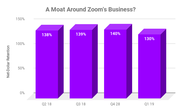 Chart showing net-dollar expansion at Zoom over time