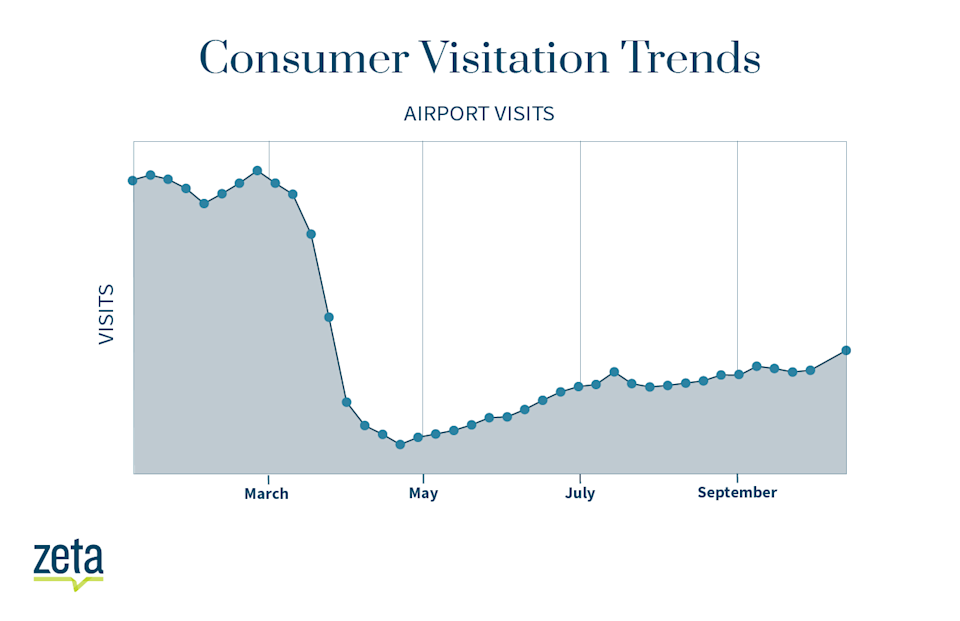 According to Zeta Global, the number of consumers visiting U.S. public airports between February 2019 and October 2020 has mostly risen since COVID-19 lows, however remains well below pre-pandemic levels.