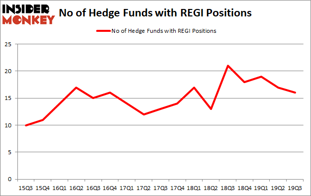 Is REGI A Good Stock To Buy?