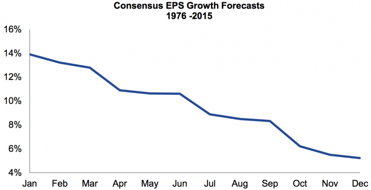 Earnings forecasts have been getting revised down for decades