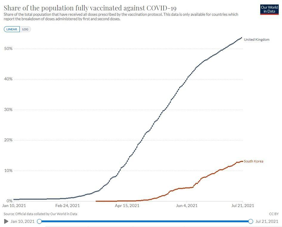 South Korea has been falling behind the rest of the world when it comes to Coivd vaccines. (Our World Data)