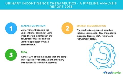 Urinary Incontinence Therapeutics | A Pipeline Analysis Report 2018 | Technavio