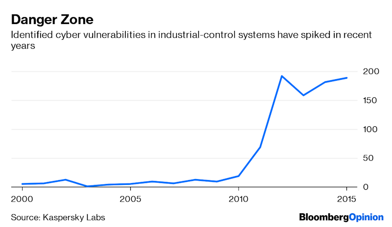 (Bloomberg Opinion) -- Imagine if your thermostat led to a region-wide power blackout. It's a scenario that's looking increasingly plausible. Argentina isn't ruling out a cyberattack as the possible cause for the mass outage that affected millions of people in five South American countries over the weekend. Even if that incident turns out to have a more innocent explanation, the U.S. government is stepping up digital incursions into Russia's power grid, the New York Times reported Saturday, citing unnamed officials. The growing threat from hacking is somewhat inevitable given the way our power systems are changing. Electricity networks are traditionally highly centralized, with limited ability to monitor and control supply and demand in real time, leaving grid operators dependent on forecasting unusual consumption spikes to prevent the system from falling over.The spread of smart metering and automated control systems has changed that landscape, with more than 10% of global grid investments – equivalent to some $30 billion a year – now dedicated to digital network infrastructure. The grids of the near future are likely to be increasingly decentralized: Owners of domestic refrigerators, air conditioners and industrial facilities will be compensated for switching off to smooth out demand peaks; home, vehicle, and utility-scale batteries will buy cheap electrons and charge up in times of excess generation.The problem here is the vast amount of infrastructure needed to support such a setup. Any smart electrical grid needs a parallel telecommunications network to collect and harness the volumes of data it will generate, and that makes every connected thermostat or smart refrigerator a potential entry point for cyber intruders.About 588 million smart meters will be installed worldwide by 2022, according to a report last year by GlobalData UK Ltd., a consultancy. Once you include other connected devices and grid operators' own control systems, that's only the tip of the iceberg. Stuxnet, the worm that crippled Iran's nuclear enrichment facilities in 2010, appears to have been initially spread via an infected USB drive smuggled into one of the plants and plugged into a computer. Faced with that ever-growing and diversifying list of weak spots, industrial companies are only slowly waking up to the scale of the risk. Overall, about a third of businesses surveyed by Kaspersky Labs Ltd. had suffered at least one cybersecurity incident during 2018, but less than a quarter are compliant with regulations and guidance on preventing intrusions.The good news is that the telecommunications and computing sector has been dealing with the same risks for a generation. If industrial and electrical systems can get their cybersecurity up to the standards of the technology sector, they stand a good chance of mostly keeping one step ahead of the hackers. Peripheral networks, for instance, provide a reasonably tried-and-tested method of quarantining vital internal networks from more vulnerable external ones, and are widespread in industrial control systems. The decentralization that smart grids enable could also make them more robust, allowing infected nodes to be isolated while the wider network keeps running or breaks up into smaller micro-grids. The bad news is that this might not be enough. For one thing, malicious hacks of electrical grids are far more likely to emerge from sophisticated state actors, who are better at covering their tracks and lying low for years until launching an attack. For another, the cost of leaving a door open could be far greater. A hack of an internet company or credit-card database will compromise personal information, but – as a 2015 attack on Ukraine's power grid demonstrated – electricity network intrusions could leave hundreds of thousands without power for hours, or longer. Our lives are dependent on such utility systems operating in the background, cleanly and without incident. The outage in South America is a reminder of our vulnerability in a more uncertain world.To contact the author of this story: David Fickling at dfickling@bloomberg.netTo contact the editor responsible for this story: Rachel Rosenthal at rrosenthal21@bloomberg.netThis column does not necessarily reflect the opinion of the editorial board or Bloomberg LP and its owners.David Fickling is a Bloomberg Opinion columnist covering commodities, as well as industrial and consumer companies. He has been a reporter for Bloomberg News, Dow Jones, the Wall Street Journal, the Financial Times and the Guardian.For more articles like this, please visit us at bloomberg.com/opinion©2019 Bloomberg L.P.