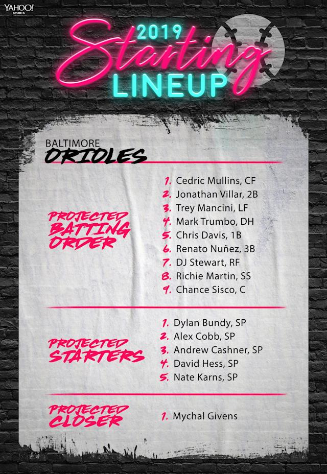 The Baltimore Orioles projected lineup and starting rotation for 2019. (Yahoo Sports)