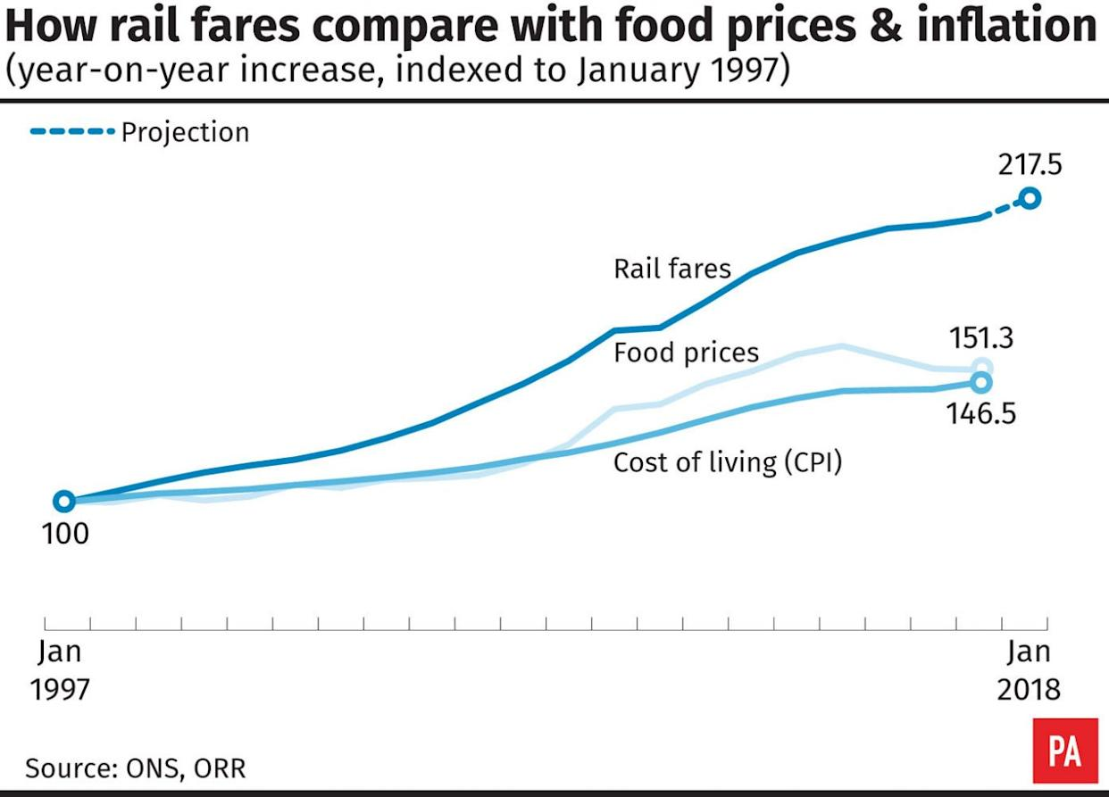 How rail fares compare with food prices and inflation.