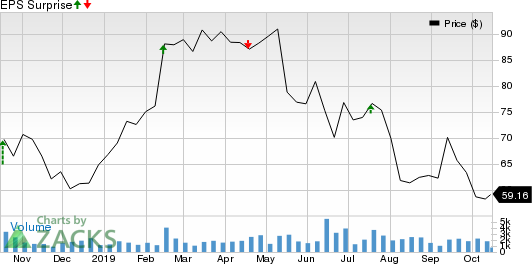 Chart Industries, Inc. Price and EPS Surprise