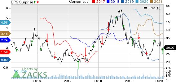PBF Energy Inc. Price, Consensus and EPS Surprise