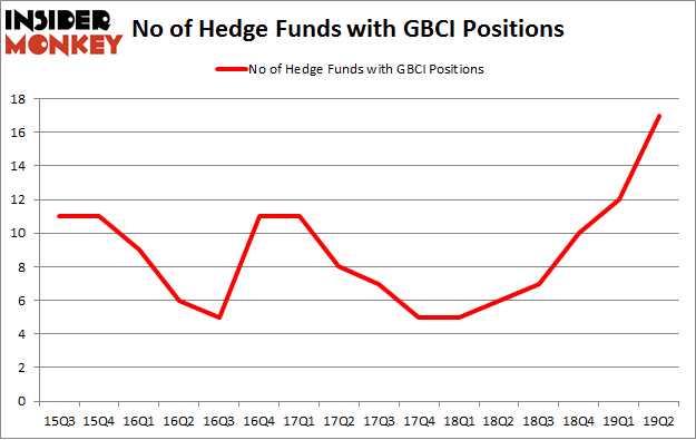 No of Hedge Funds with GBCI Positions