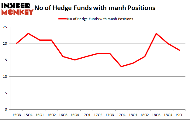 No of Hedge Funds with MANH Positions