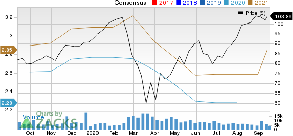 Copart Cprt Strong Industry Solid Earnings Estimate Revisions