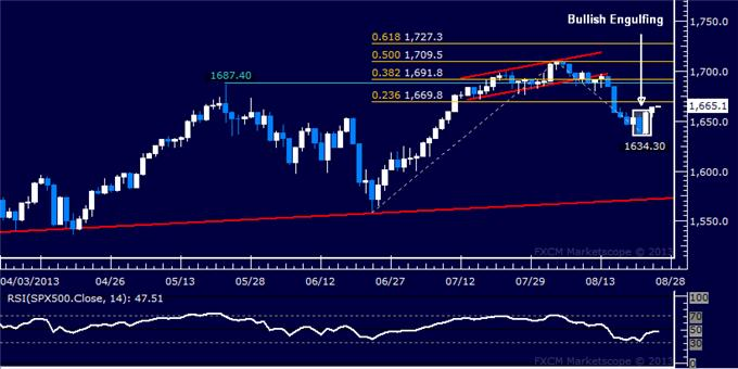 Forex_Dollar_Stalls_at_Familiar_Range_Top_SPX_500_Recovery_Continues_body_Picture_6.png, Dollar Stalls at Familiar Range Top, SPX 500 Recovery Continues