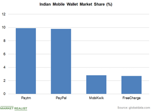 Warren Buffett's Berkshire Hathaway Is Buying Stake in Paytm