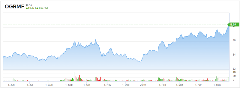 OrganiGram: An Under the Radar Cannabis Stock to Be Listed