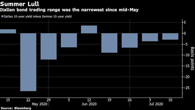 Europe Set to Give 'Wake-Up Call' to Bonds Stuck in Summer Lull