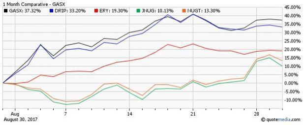 Given heightened volatility, leveraged or inverse ETFs were in the limelight this month as investors embraced these products for bigger gains in a short span.