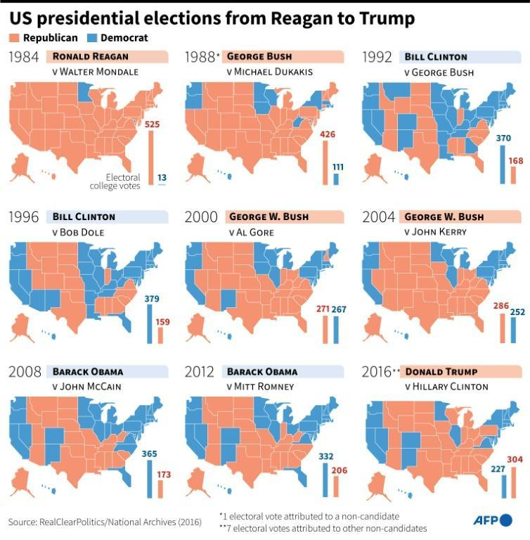US presidential elections from Reagan to Trump