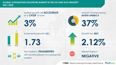 Automation Solutions Market in the Oil and Gas Industry by Product and Geography - Forecast and Analysis 2021-2025