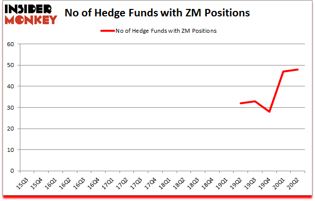 Is ZM A Good Stock To Buy?
