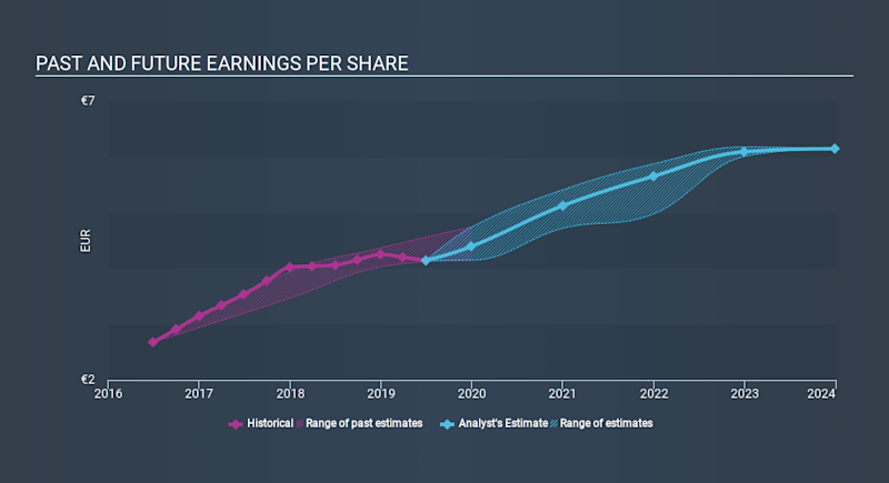 ENXTPA:SU Past and Future Earnings, January 15th 2020