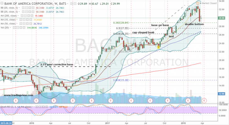 Bank of America Corporation (NYSE:BAC)