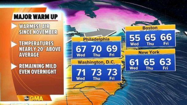 PHOTO: On Tuesday, the warmth will build even more and we should see upper 70s and low 80s in parts of the Plains and the 70s into parts of the Upper Midwest. Even Chicago will be in the upper 60s tomorrow which is more than 20 degrees above average.   (ABC News)