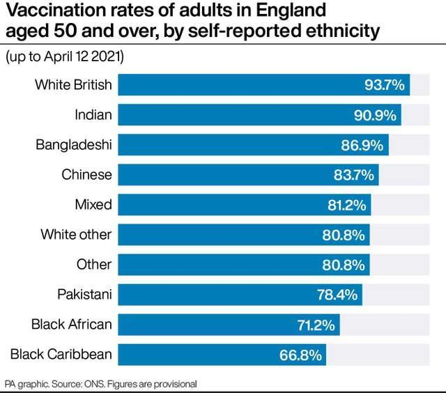 Vaccination rates of adults in England aged 50 and over, by self-reported ethnicity