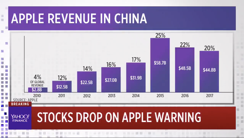 Apple revenues over time. The company is experiencing a shortfall in China.