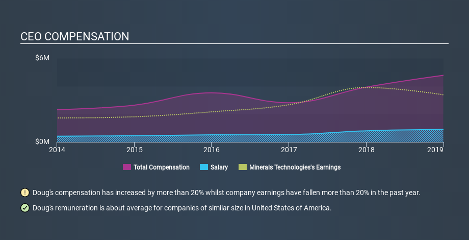 NYSE:MTX CEO Compensation, January 3rd 2020