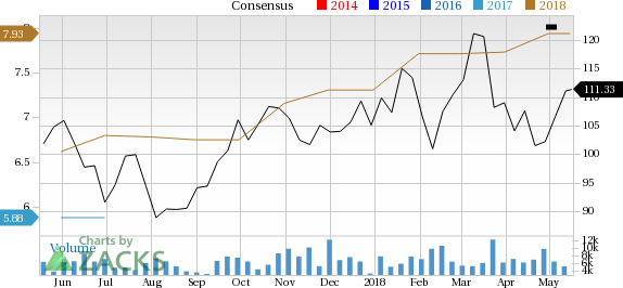 KLA-Tencor (KLAC) seems well-positioned for future earnings growth and it is seeing rising earnings estimates as well, coupled with a solid Zacks Rank.