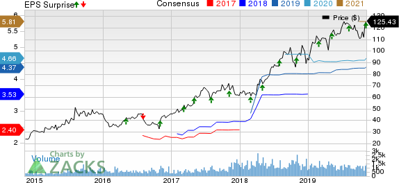 LHC Group, Inc. Price, Consensus and EPS Surprise