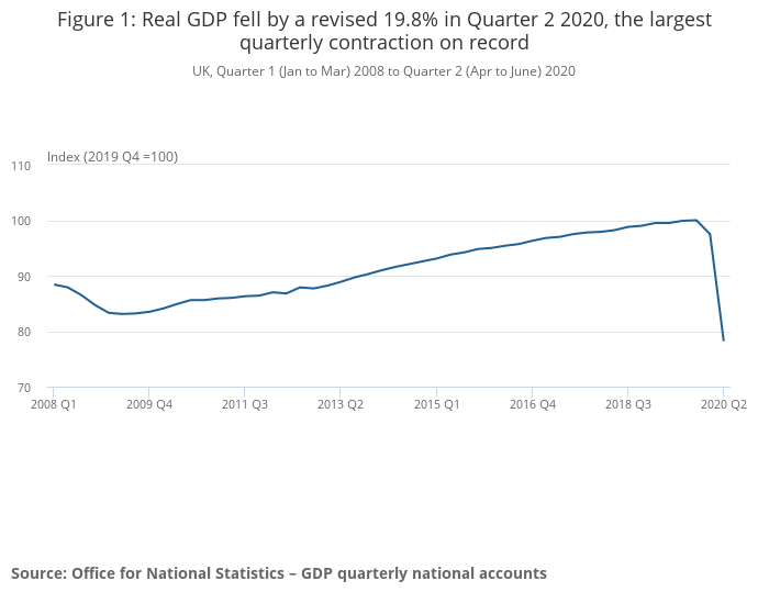 Despite the upward revision, GDP still suffered its worst-ever contraction in the second quarter of 2020. Photo: ONS