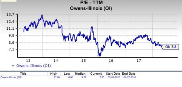 Let's see if Owens-Illinois, Inc. (OI) stock is a good choice for value-oriented investors right now, or if investors subscribing to this methodology should look elsewhere for top picks.