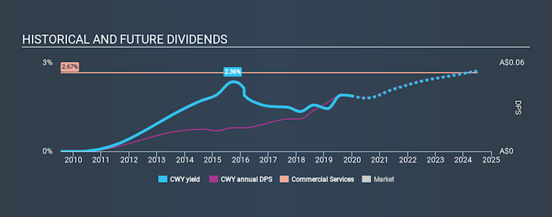 ASX:CWY Historical Dividend Yield, December 24th 2019