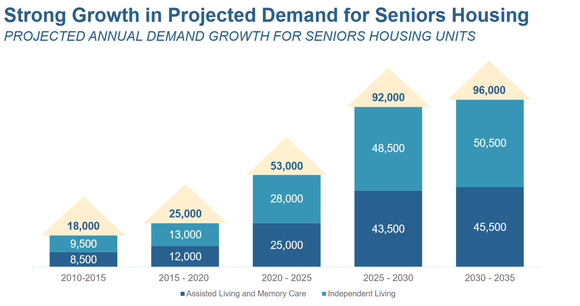 Chart of projected senior housing demand growth through 2035.