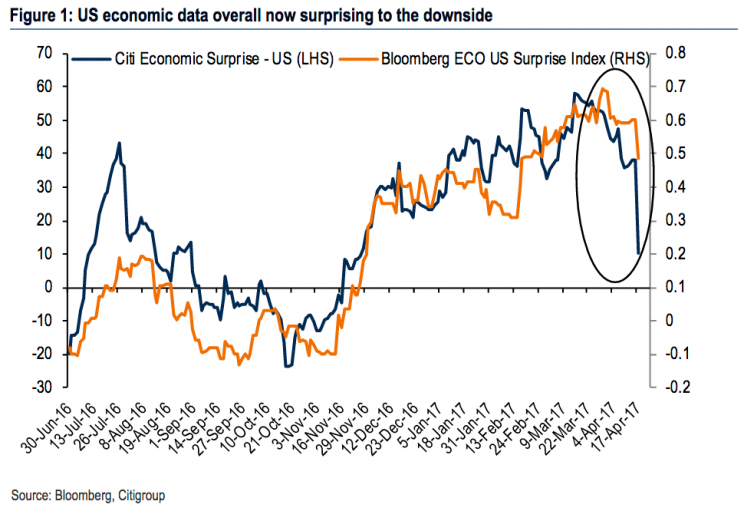 Economic surprises have started to turn down in recent weeks, bucking a months-long trend. (Source: Bank of America Merrill Lynch)