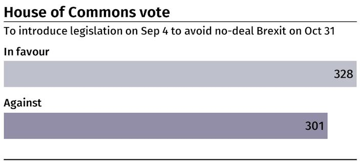 Result of the House of Commons vote to introduce legislation on September 3 to stop a no-deal Brexit on October 31. Infographic from PA Graphics.