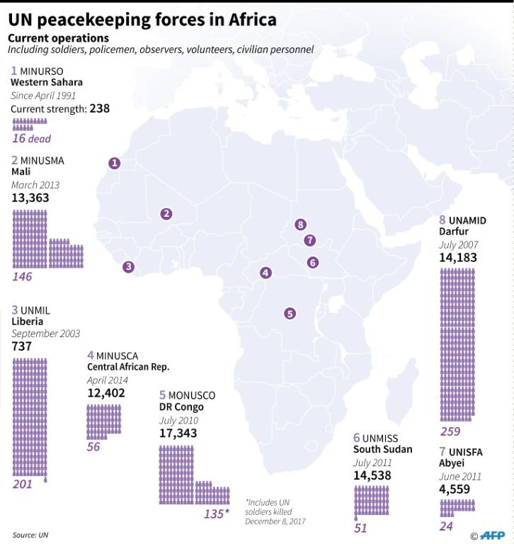 Graphic on UN peacekeeping operations in Africa