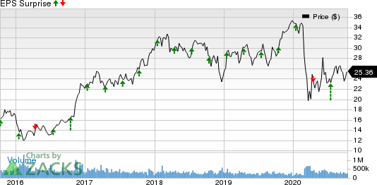 Bank of America Corporation Price and EPS Surprise