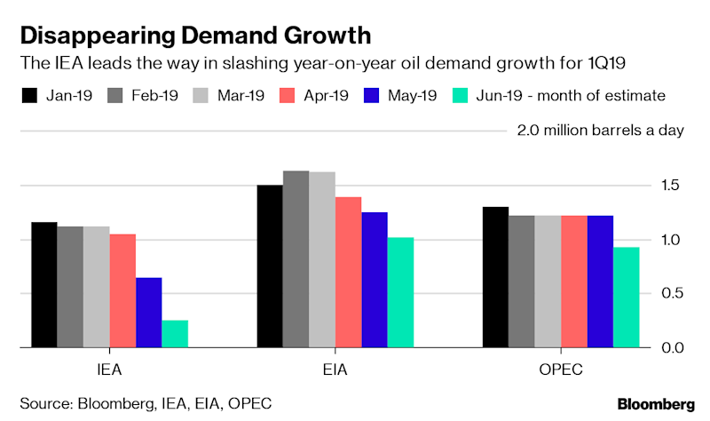 (Bloomberg) -- Global oil demand growth is slowing.That is the view of allthree major oil forecasting organisations, whohave cut their assessmentsfor what they expect in terms of an increase in crude consumption this year.The latest outlooks from the International Energy Agency, the U.S. Energy Information Administration and the Organisation of Petroleum Exporting Countriesall show worldwide oil demand growing by less than they did a month ago.Taking the average of the three agencies' forecasts, they now expect demand for oil to grow by about 1.2 million barrels a day this year, compared with last. That's down from 1.3 million a month ago and more than 1.4 million in their forecasts made in January.The slowing demand growth is creating a problem for the OPEC+ group of countries, who had hoped to be able to end their oil supply restraint this month. Instead, all three agencies agree that they will need to extend their output cuts at least until the end of the year, and possibly beyond.The IEA, EIA and OPEC allnow see global oil stockpiles coming down this year, but only if production restraint continues.Projecting the most recent month's OPEC crude production forward for the rest of the year gives a global stock drawof 160 million barrels, according to OPEC, but of only 24 million barrels, according to the IEA. Still, that's better than a month ago, when the IEA still saw a small build in stockpiles this year.But there is a catch.The weakening demand outlook for 2019 is driven to some big downward revisions for the first half of the year, with year on year growth still seen robust in the second half. If assessments for the third and fourth quarters also start being revised down, then the OPEC+ group might need to cut output even further to keep supply and demand balanced.The IEA now says global oil demand expanded by just 250,000 barrels a day inthe first quartercompared with the same period last year. That's the slowest rate of growth since the final three months of