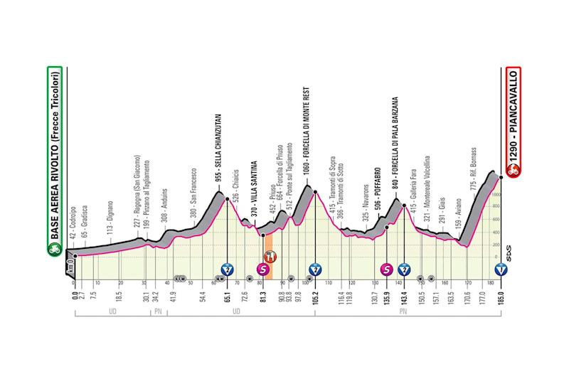 The profile of stage 15 of the 2020 Giro d'Italia