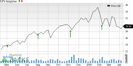 American Equity (AEL) is in a good position to beat earnings at its next report as it has a favorable Zacks Rank and positive Earnings ESP.