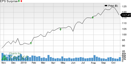 Procter & Gamble Company (The) Price and EPS Surprise