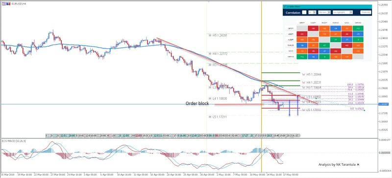 EUR/USD Close to the Strongest Monthly Support