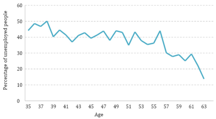 Graph showing share of unemployed people moving into employment over the course of a year (desribed above).