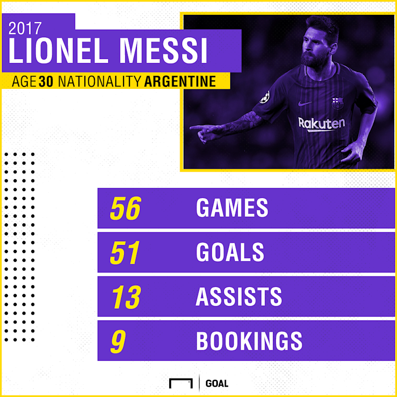 Lionel Messi 2017 Stats PS