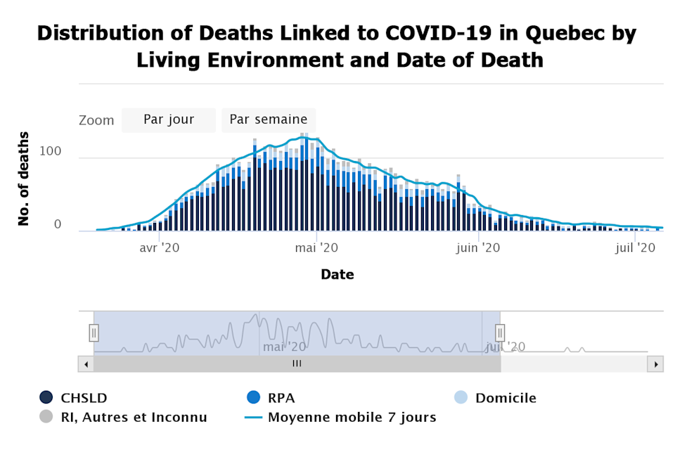 Quebec health authorities compiled data on the COVID-19 cases and deaths, finding that CHSLD homes held the majority of deaths at 69 per cent of the total reported deaths.