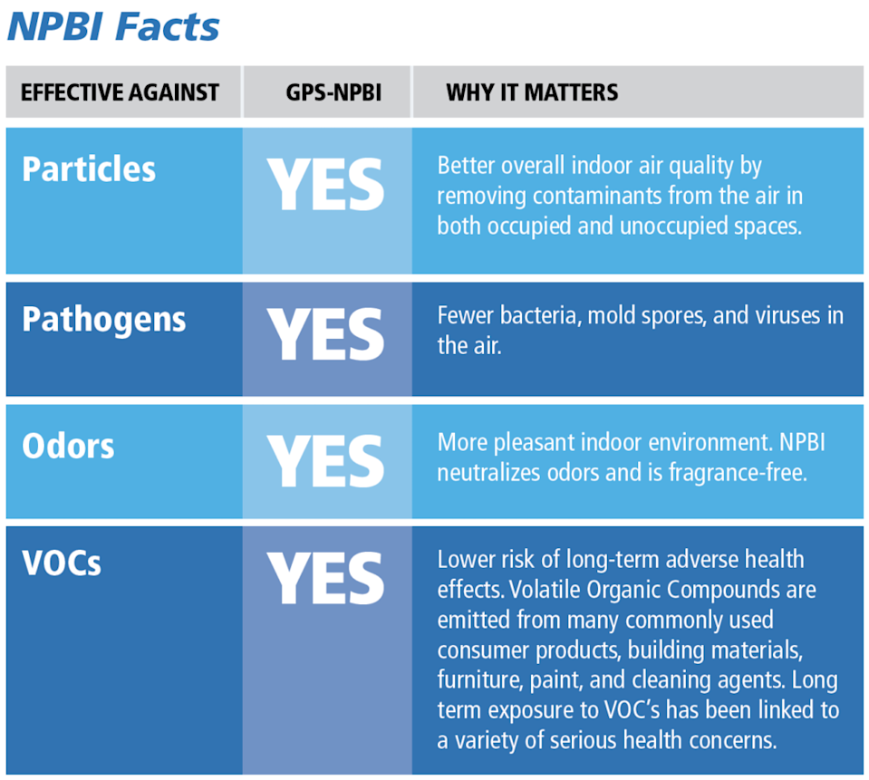NPBI facts table