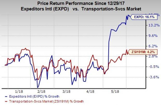 The 52-week investment strategy loosely borrows from the basics of Momentum investing.
