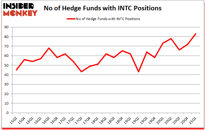 Is INTC A Good Stock To Buy?