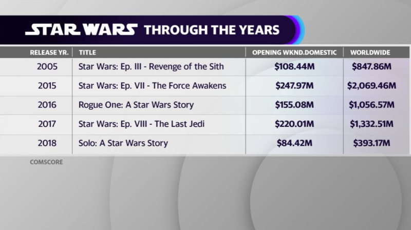 'Star Wars' Trilogy box office numbers 2005 - 2018